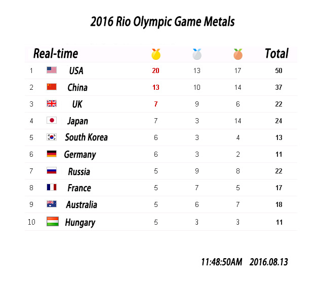 Olympic Games Metal Board